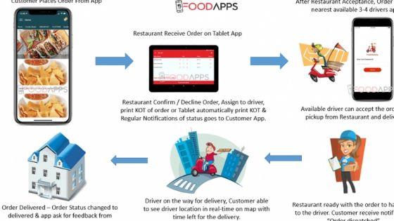 Food system 1
